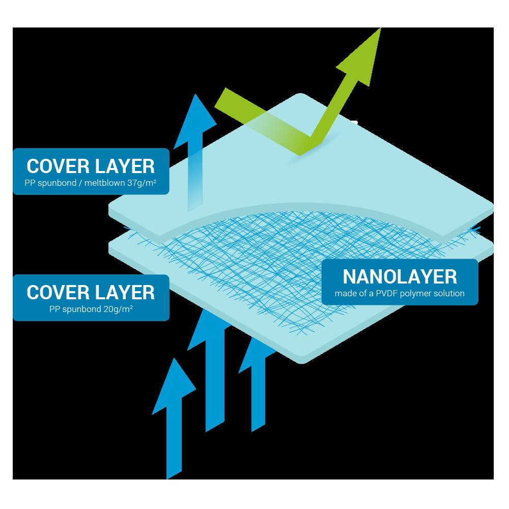 Revolutionary nanomaterial